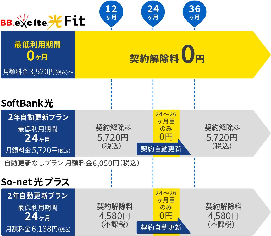 最低利用期間0ヶ月・解約解除料0円